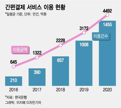 금융그룹의 반격, 빅테크 '간편결제' 시장에 잇달아 출사표