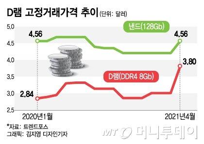 """다시 슈퍼사이클…""""삼성 반도체 올 수익률 2배 뛸 것"""""""