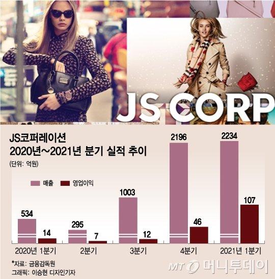 영업이익 651% '껑충'...핸드백 주문 살아나는 JS코퍼레이션
