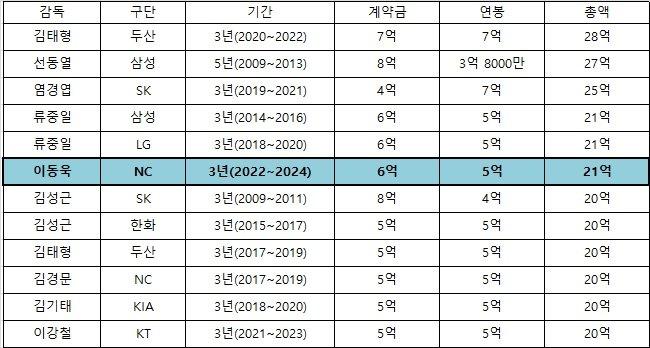 총액 기준 KBO 역대 감독 '20억원' 이상 계약. /표=김동영 기자