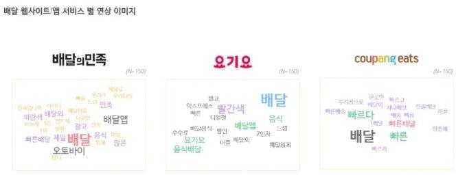 배달앱 만족도 1위는 '배민' 아닌 '쿠팡이츠'…비결은 빠른배달