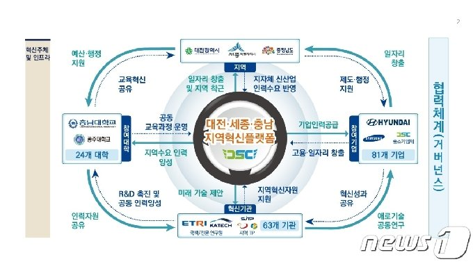 대전·세종·충남 RIS사업 체계도 © 뉴스1