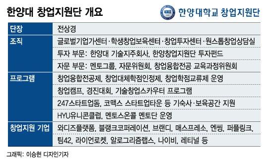 """[유니밸리]와디즈·블랭크…""""HYU, 통했다"""" 업계 호령하는 '라이온'"""