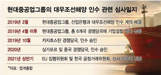 현대중공업-대우조선해양 M&A 심사, 6월 '최종 결론'