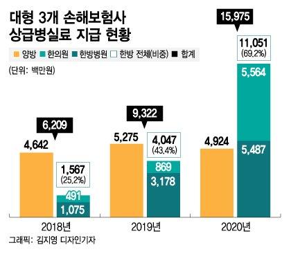 1주 입원비 350만원…수상한 한의원 VIP실