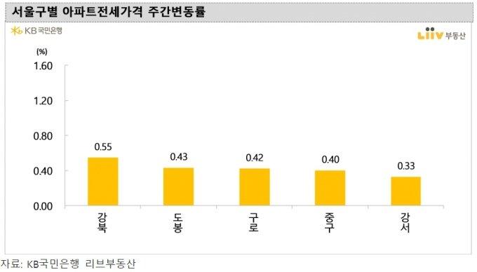서울 아파트값 상승폭 둔화..도봉·강북 등은 더 올라