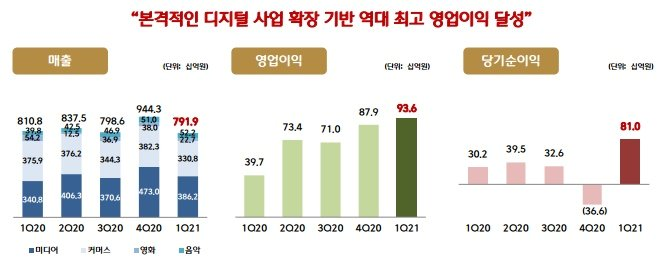 '빈센조' 효과 톡톡…CJ ENM, 코로나에도 역대급 영업익 냈다