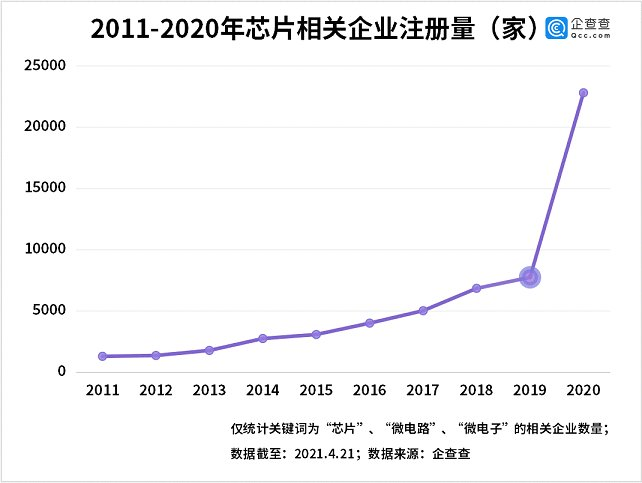 2011~2020 반도체 관련 신규 사업자등록 건수 /사진=중국 기업정보 플랫폼 치차차  캡처