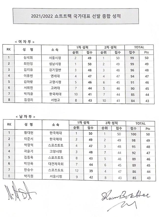 2021~2022 쇼트트랙 국가대표 선발 종합 성적. /사진=대한빙상경기연맹
