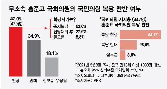 나경원, 2주연속 당대표 선두…'2030 대변인' 이준석은 2위