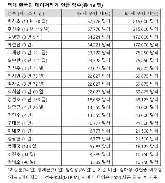역대 한국인 메이저리거 연금 액수.  /자료=메이저리그 선수협회