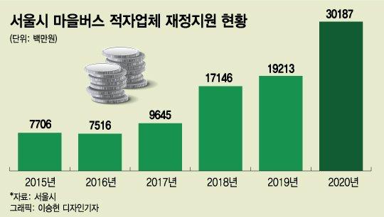 서울 마을버스 멈추나…350억 지원에도 해결책은 고차방정식