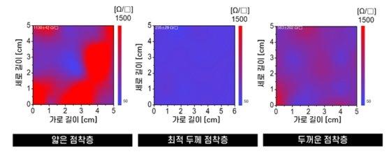 롤 기반 전사기술로 제작한 2차원 나노소재(단층 그래핀) 기반 투명전극의 면저항 품질을 나타낸 그래프. 얇은 점착층으로 제작한 경우 면저항이 1130 Ohm/Sq.로 매우 높고,  면저항 품질이 불균일했다. 두꺼운 점착층의 경우 면저항이 563 Ohm/Sq.로 낮지만 면저항 품질이 불균일했다. 점착층 두께를 최적 설계한 전사필름의 경우 면저항 값이 235 Ohm/Sq.로 매우 낮고 면저항 품질도 균일했다./사진제공=한국기계연구원