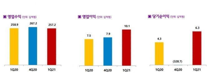LG헬로, 1분기 영업익 101억…전년비 35.7%↑