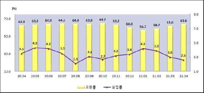 2021년 4월 충남지역 고용동향© 뉴스1