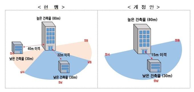 건축법 시행령 개정에 따른 아파트 동간 거리 기준 변경 예시. /자료=국토교통부