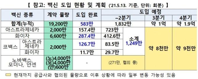 """코백스 AZ백신 83.5만회분 온다…""""14일 2차 접종에 사용"""""""