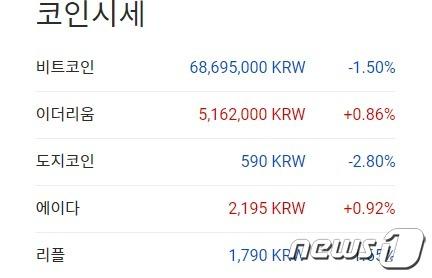'인플레 공포' 도지코인도 7% 급락한 46센트에 거래돼(상보)