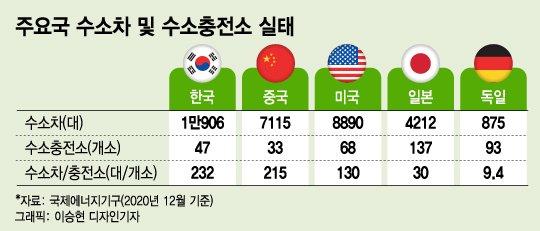 '수소선도 도시 서울' 수소차 생태계 확대 나선다…민관 역할분담·충전인프라 확충