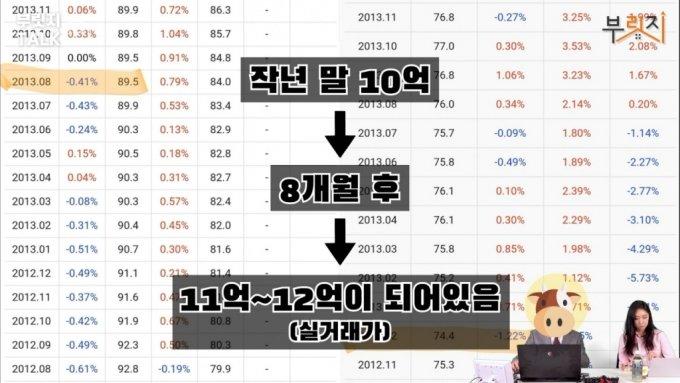 """'서울집값 대폭락' 예고했던 차트쟁이…""""이미 하락 시작, 빨리 파세요"""""""