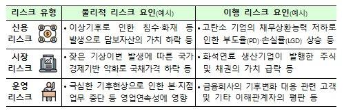 금융권의 기후리스크/자료=금감원