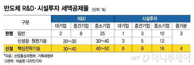 """정부도 """"더 늦으면 끝장""""…삼성·SK '510조+α'의 속사정"""