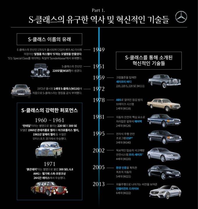 억대 벤츠 'S클래스' 산 女고객 비율, 한국이 세계 최고