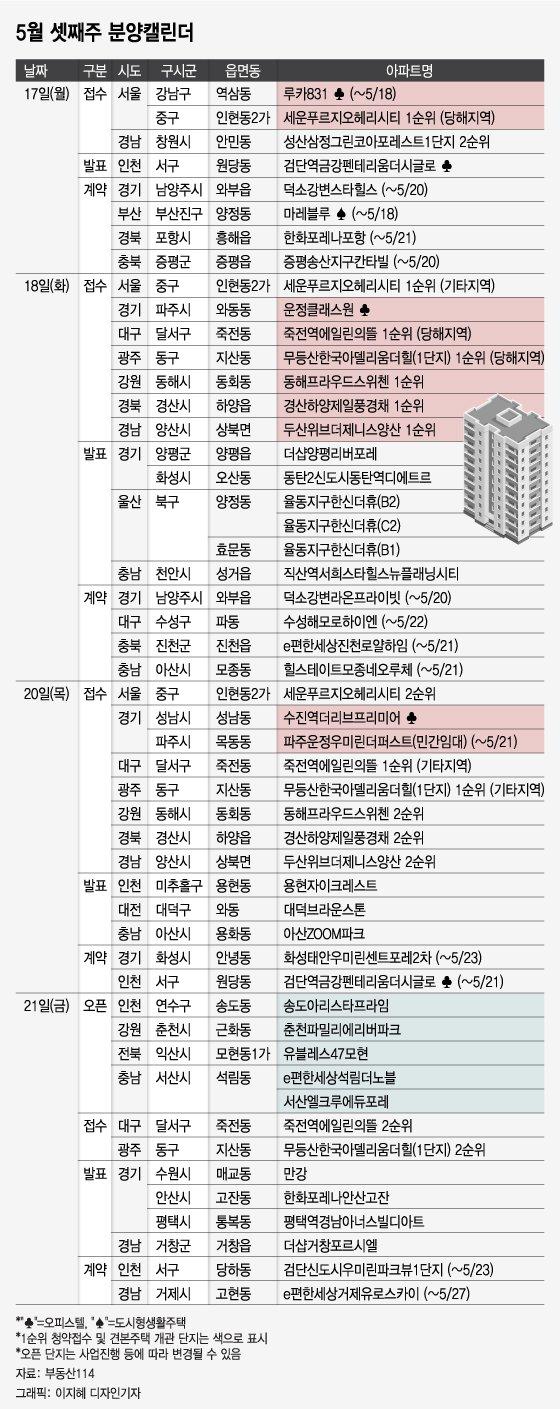 5월 셋째주 '서울 인현동 아파트' 등 전국 5963가구 분양
