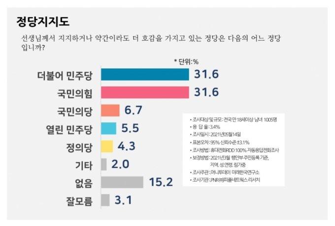 김부겸 개각 효과? 문 대통령 긍정평가 37%…소폭 상승