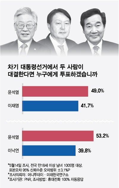 대권주자 윤석열·이재명 양강 구도…양자대결선 윤석열>이재명