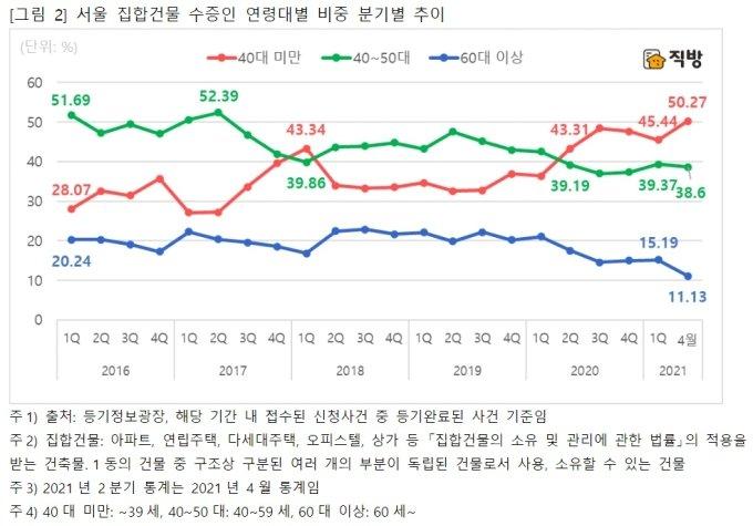 """""""증여가 빨라진다""""...서울 집합건물 증여 절반이 '40대 미만'"""