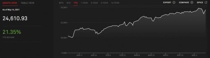 S&P500바이백지수 올해 추이. 올해 상승률이 21.35%로 S&P500지수 상승률을 10%p가량 웃돈다./사진=S&P글로벌