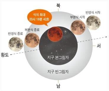5월26일 개기월식 진행도./ 사진=한국천문연구원