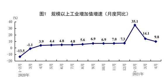 중국 월간 산업생산액 추이/사진=중국 국가통계국 캡쳐