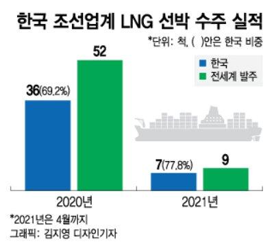한국, LNG선박 1척 만들때마다 佛기업에 100억씩 주는 이유