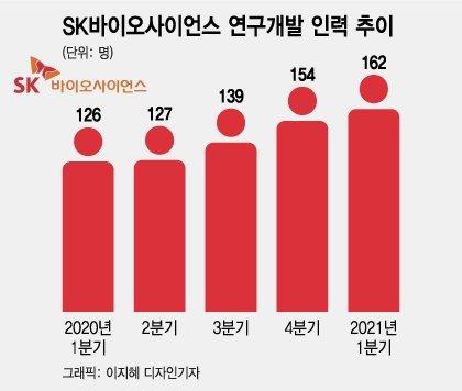 SK바사, R&D 인력 1년새 30% 늘렸다