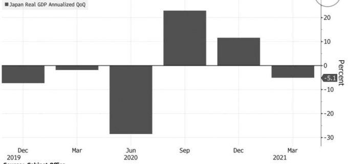 일본 연율 환산 실질 GDP 성장률 추이/사진=블룸버그