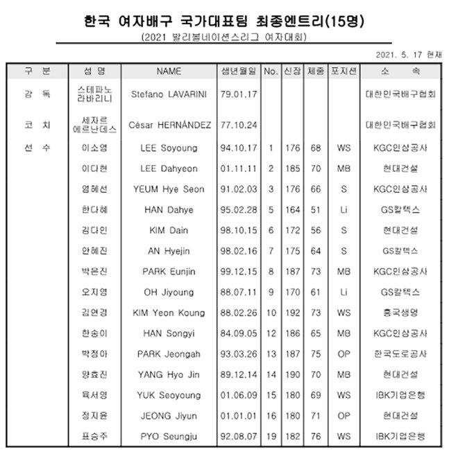 2021 VNL 여자배구대표팀 명단. /사진=대한민국배구협회 캡처