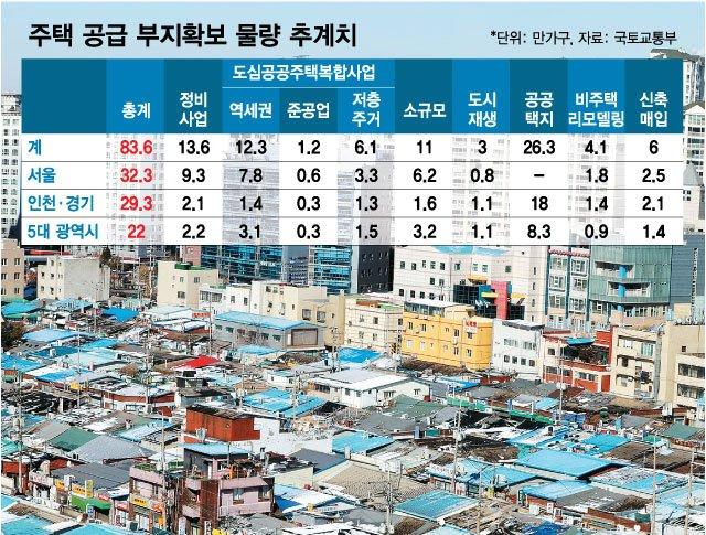 """노형욱 """"공공주도 2·4 대책, 민간참여 방안 조속히 마련하겠다"""""""
