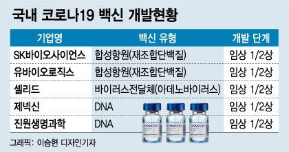 미국 12조원 vs 한국 687억원…'백신주권' 성공 열쇠는