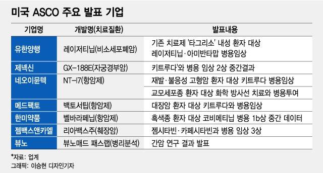 '항암제 올림픽' 美 ASCO 앞두고 초록 공개…K-바이오 기대감↑