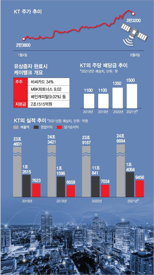"5G 1등 KT, 올해 수익률 38%...""더 오른다"""