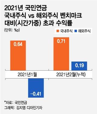 해외주식 늘리는 국민연금, 국내주식 투자수익률 넘을 수 있나