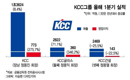 KCC삼형제, 故정상영 회장 별세 후 첫 성적표