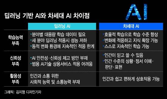 머스크가 꽂힌 '초거대 AI'…韓정부도 'K-AI'에  수천억 쏜다