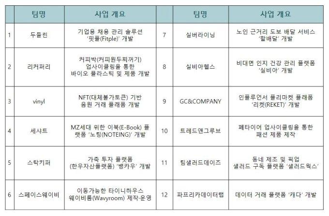 스타트업 등용문 '정주영 창업경진대회' 결선 레이스 돌입