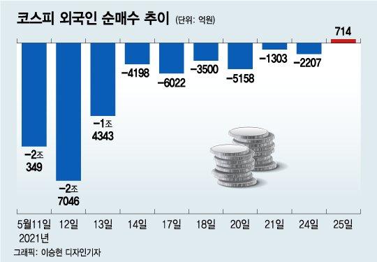 10거래일 만에 돌아온 외국인…수급 변화 조짐?