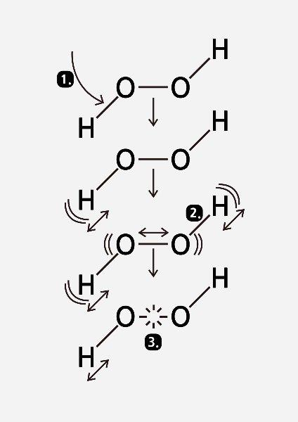 위스콘신대학 프레밍과 크림의 실험. 과산화수소 분자에 특정주파수의 레이저①를 주사하면 과산화수소 분자의 산소-수소 결합②이 흡수하고 결합이 격렬하게 진동한다. 진동은 분자 전체에 전해져,산소-수소 결합보다 결합력이 약한 산소-산소 결합③이 끊어진다.