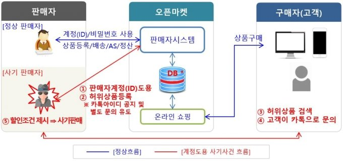 오픈마켓 판매자 계정 도용 사기 사건 흐름도 /사진=개인정보보호위원회