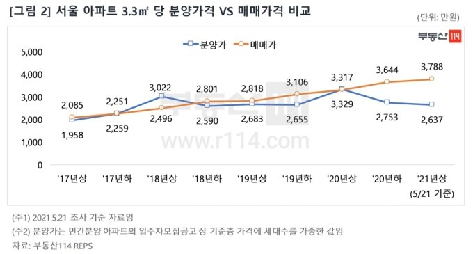 서울 분양가 9억 이하 비중 상승..분상제·강남 물량 감소 영향